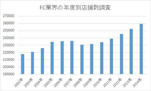 FC業界年度別店舗数調査