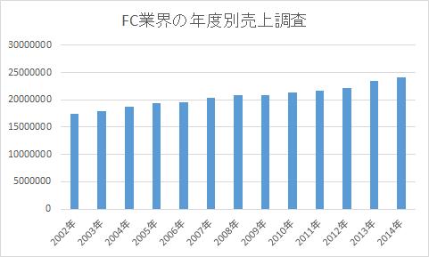 FC業界年度別売上調査