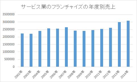 サービス業のフランチャイズの年度別売上