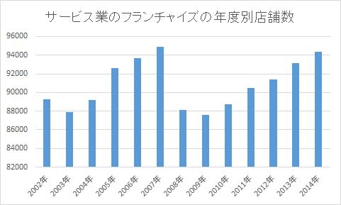サービス業のフランチャイズの年度別店舗数