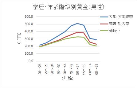 厚生労働省学歴と賃金推移の関係グラフ
